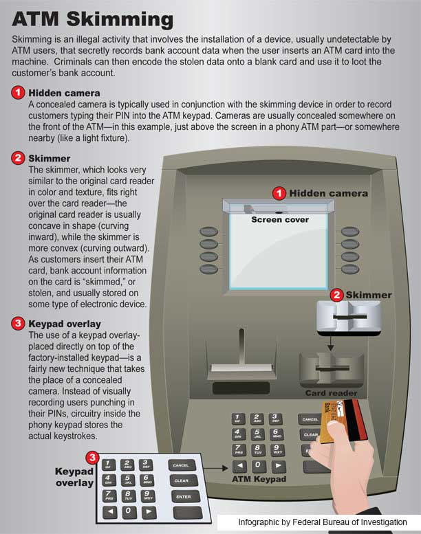 creditcardskimmers